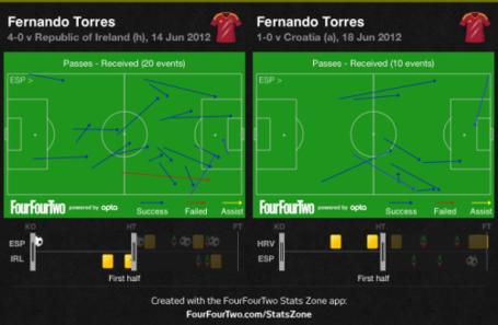 Torres_passes_received__ire_vs_cro__medium