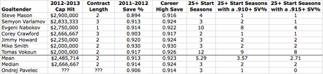 Pavelec_compared_to__2_million_-__3_million_goalies_medium