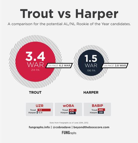 Trout-v-harper_medium