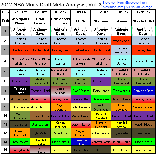 2012_nba_mock_draft_meta-analysis_v3_large
