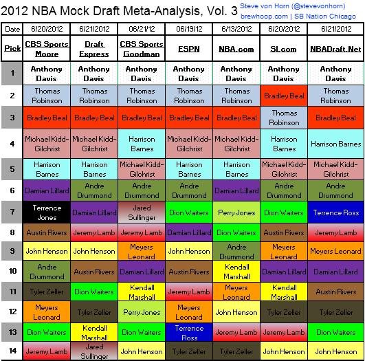 2012_nba_mock_draft_meta-analysis_v3_large