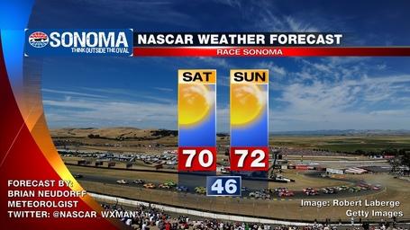 Sonoma_nascar_weather_forecast_medium