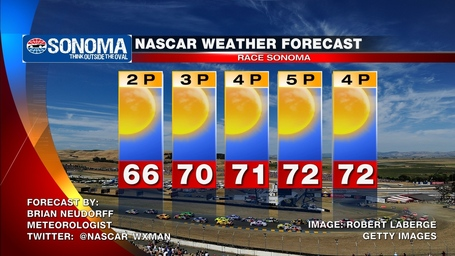 Sonoma_nascar_race_day_weather_forecast_medium
