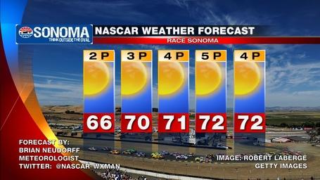Sonoma_nascar_race_day_weather_forecast_medium