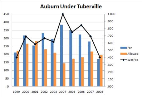 Tuberville_medium