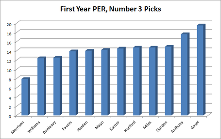 First_year_per__number_3_picks__sorted_medium