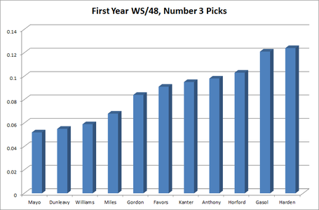 First_year_ws_per_48_number_3_picks_sorted_medium