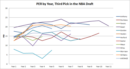 Per_by_year__third_pick__average_out_to_seven_medium