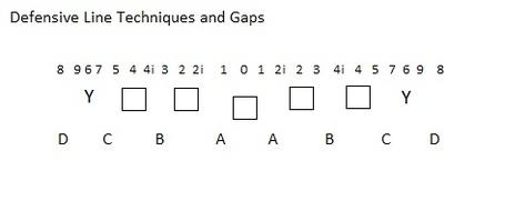Defensive_line_techniques_and_gaps_medium