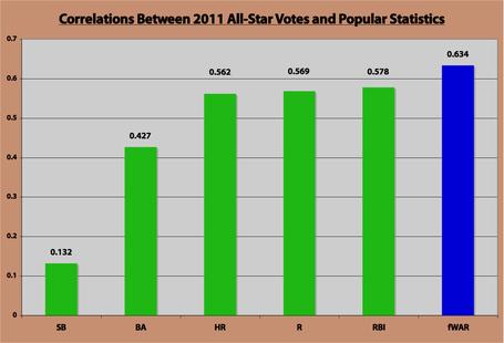 A-s_vote_correlations_medium