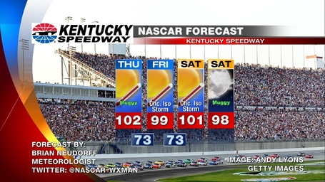 Kentucky_nascar_weather_forecast_medium