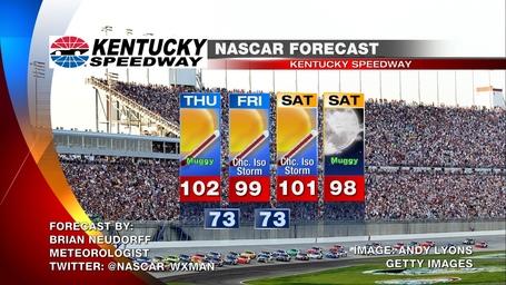 Kentucky_nascar_weather_forecast_medium