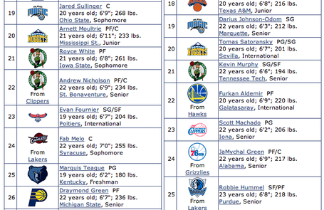 Jared-sullinger-mock-draft-express_medium