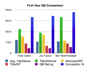 First_year_qb_comparison_medium