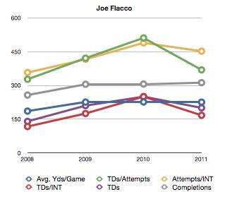 Flacco_chart_medium