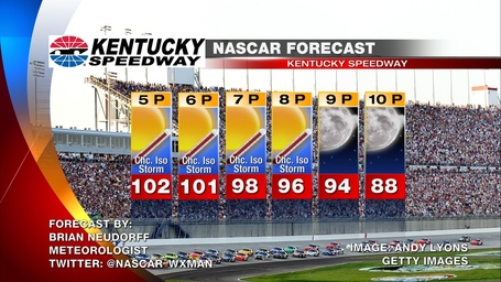 Kentucky_race_day_nascar_weather_forecast_medium