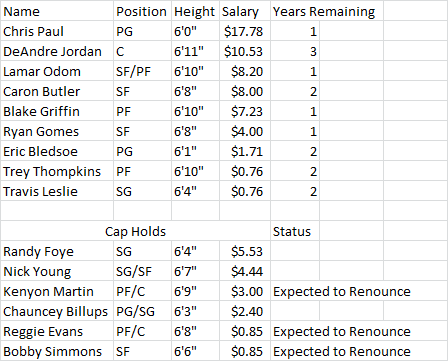 Clippers_salaries_medium