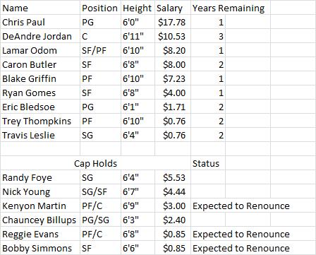 Clippers_salaries_medium