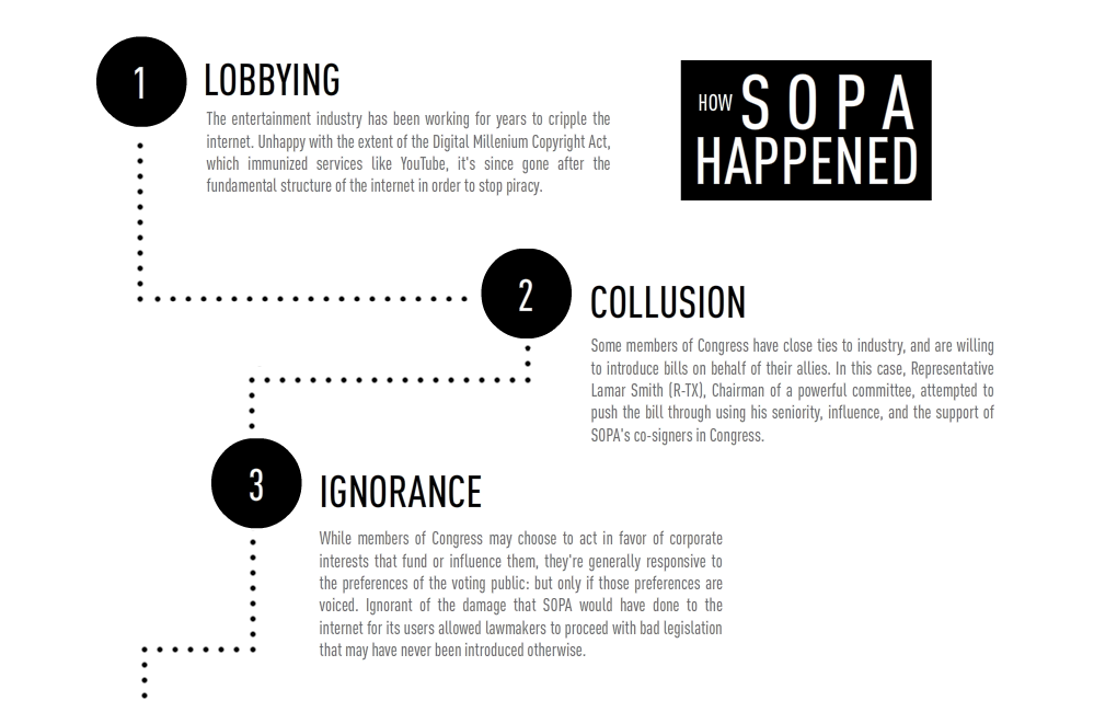 How_sopa_happened