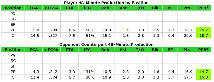 Favors_positional_82games