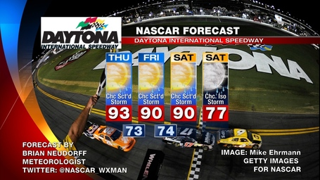 Daytona_nascar_weather_forecast_medium