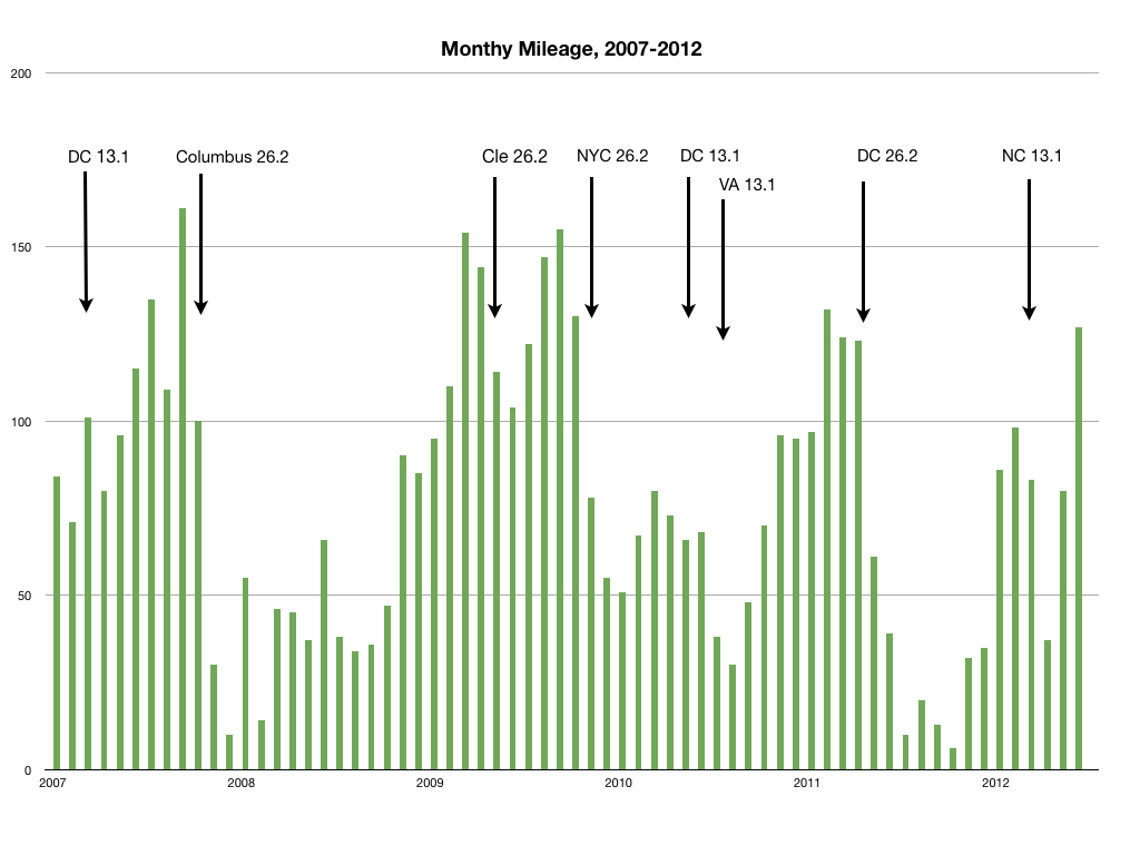 Monthly_mileage_june_2k12