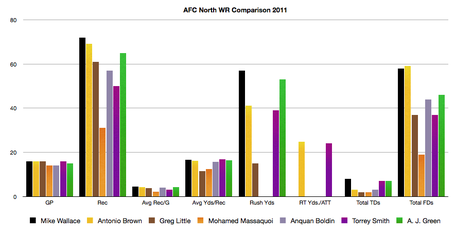 Afc_north_wr_2011_medium
