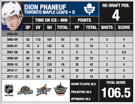 Phaneuf03graphic_medium