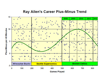 Ray_allen_plus-min_per_48_medium
