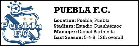 Puebla FC team profile