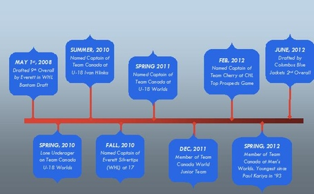 Ryan_murray_timeline_medium