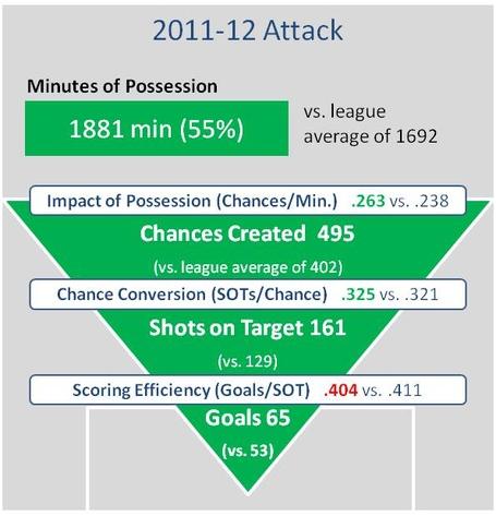 Chelsea_attack_2011-12_medium
