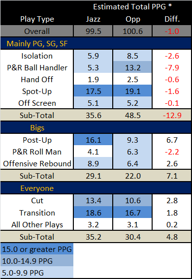 2011-12_utah_jazz_-_eppp_type_jazz_vs_opp_by_pos_medium