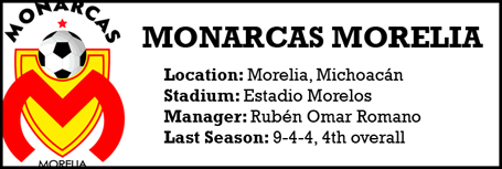 Morelia team profile