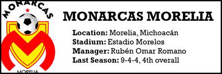 Morelia team profile