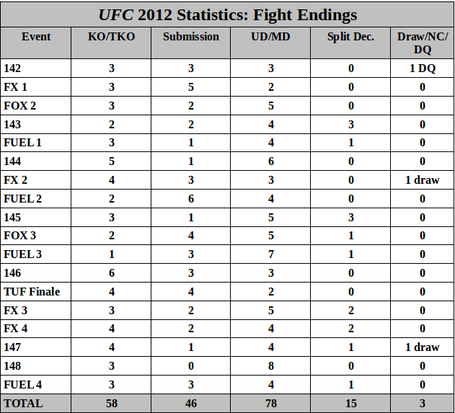 Ufc_2012_fightendings_medium