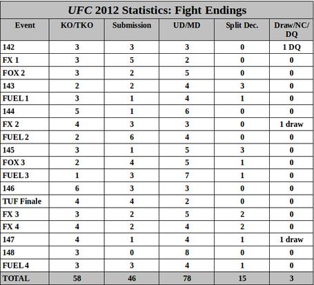 Ufc_2012_fightendings_medium
