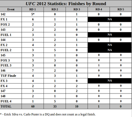 Ufc_2012_finishesbyround_medium