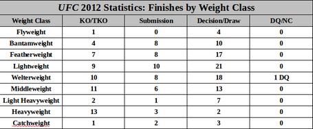 Ufc_2012_finishesbyweightclass_medium
