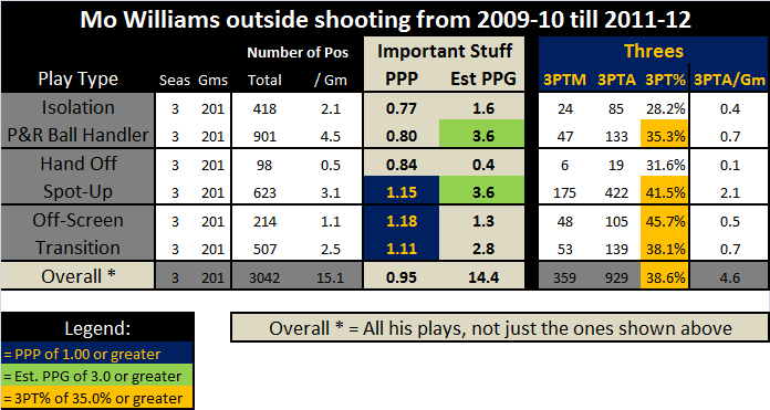 Mo_williams_three_year_guard_range_totals