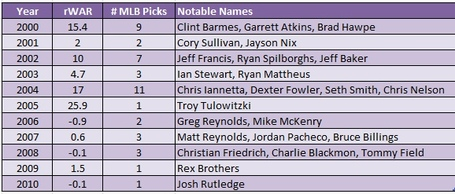 Rockies_draft_history_medium