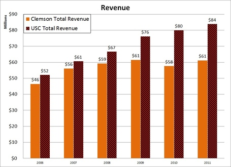 2006-2011_revenue_medium