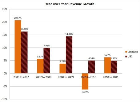 Year_over_year_revenue_growth_medium