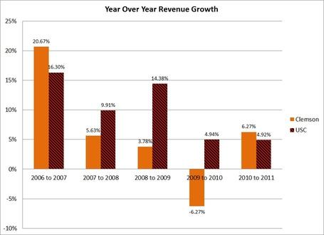 Year_over_year_revenue_growth_medium