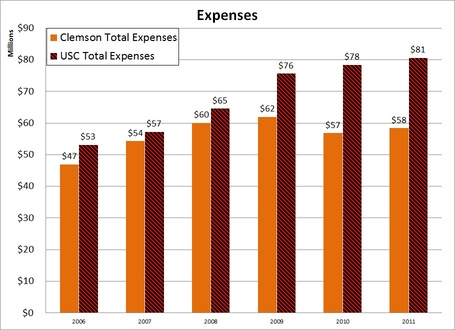 2006-2011_expenses_medium