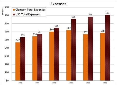 2006-2011_expenses_medium