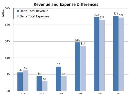 2006-2011_delta_medium