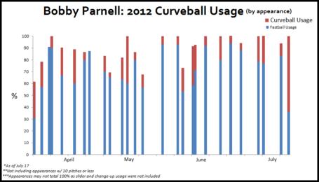 Parnellcurve_medium