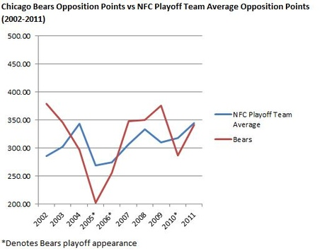 Bears_opposition_points_vs_nfc_playoff_team_opposition_points_2002-2011_medium