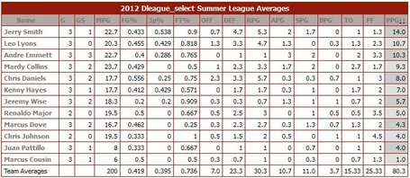 D-league-stats-sl-2012_medium